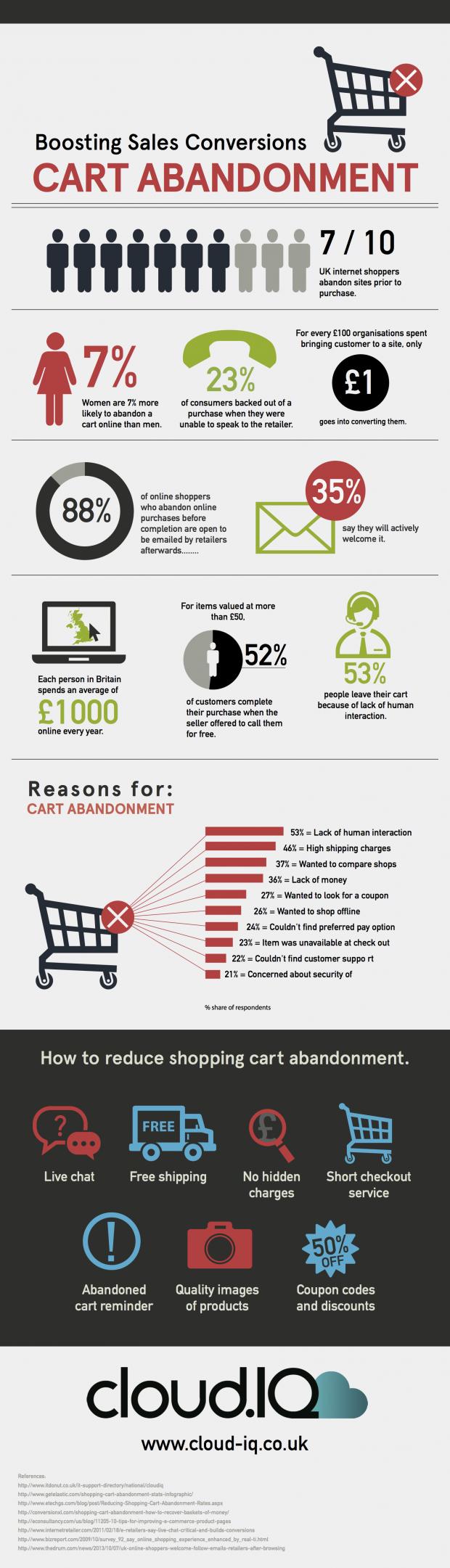 Cart-abandon-infographic-email-marketing