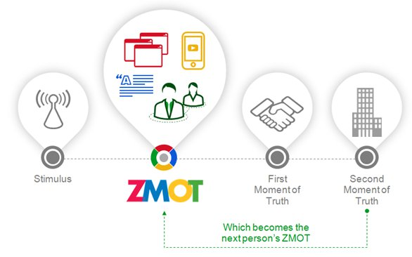 ZMOT - Zero Moment of Truth (Google)