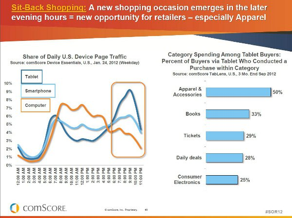 Tablets fuel evening peak online ecommerce shopping time